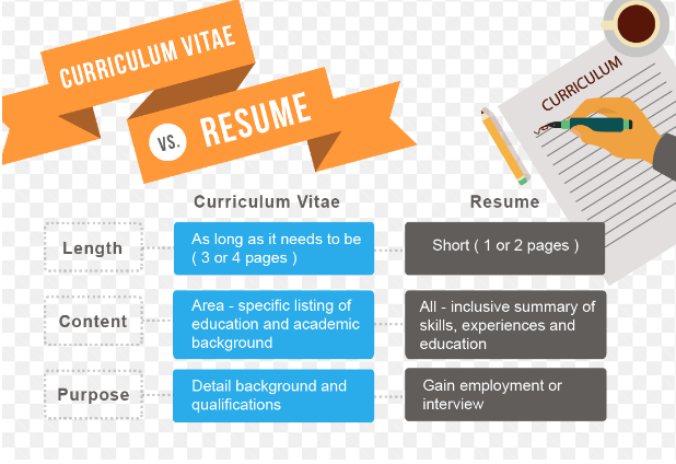 Writing The Right Cv As A Fresh Graduate With Zero Working Experience