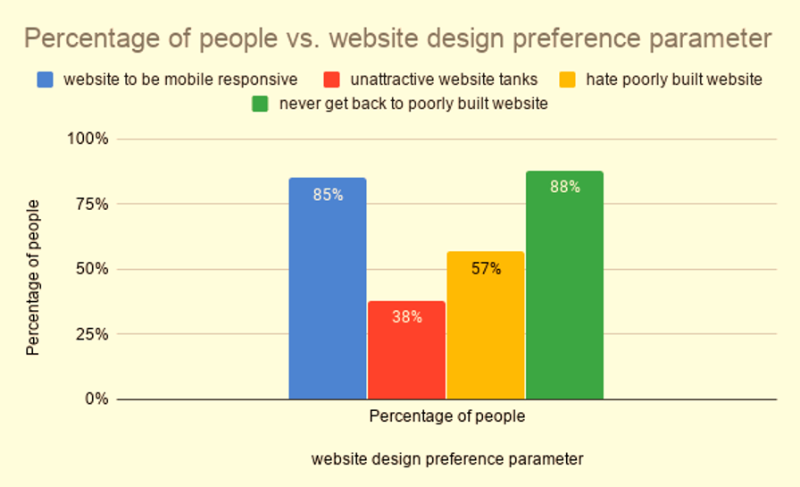 Figure 1 Parameters of website design preferences